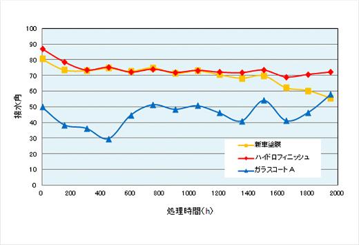 促進耐候試験結果 折れ線グラフ